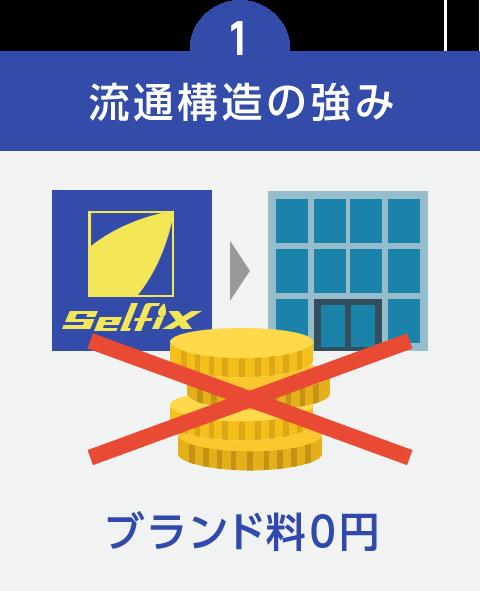 1.流通構造の強み ブランド料0円